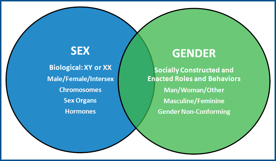 Health is affected by both Sex and Gender